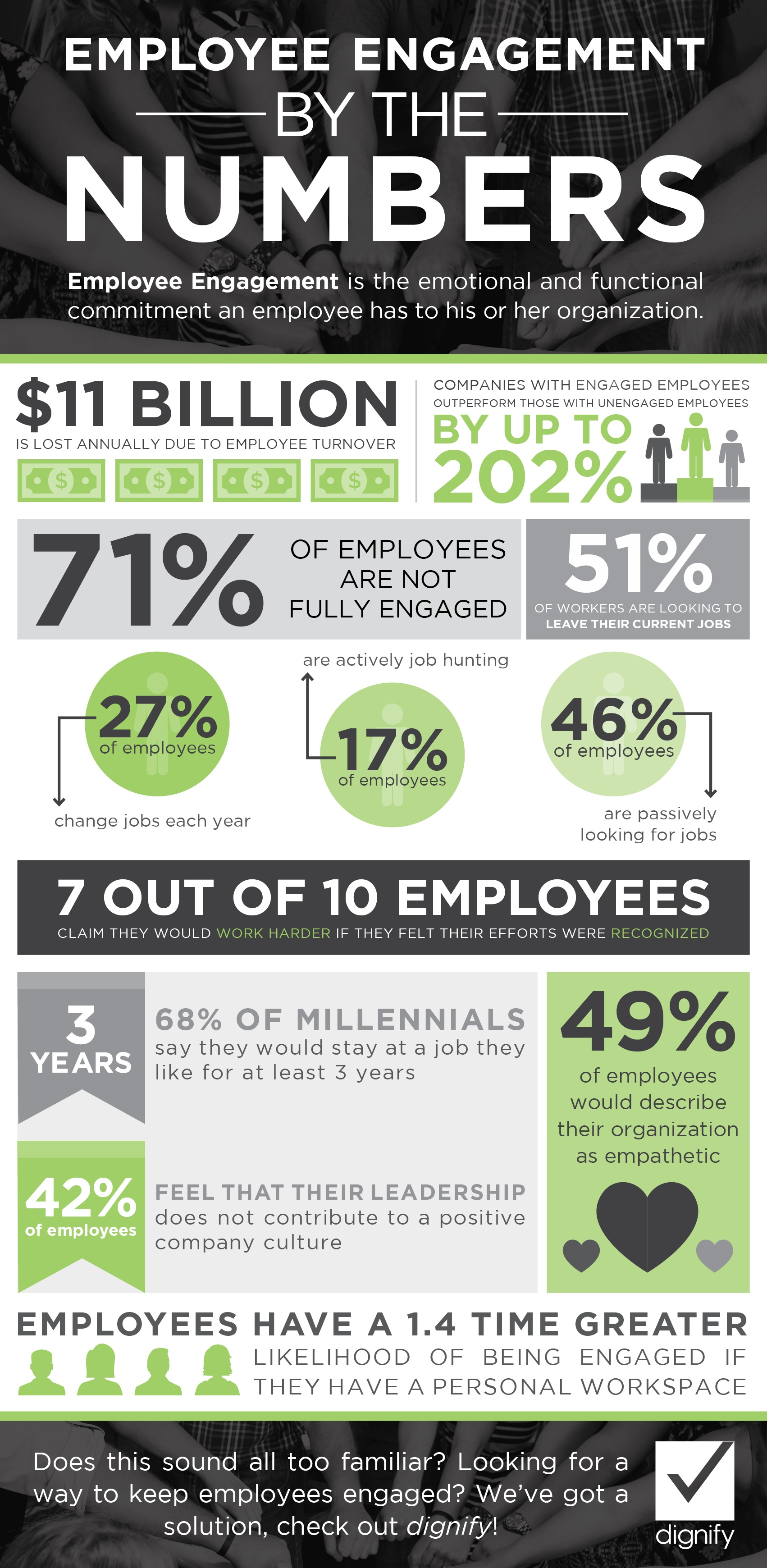 Employee Engagement By The Numbers